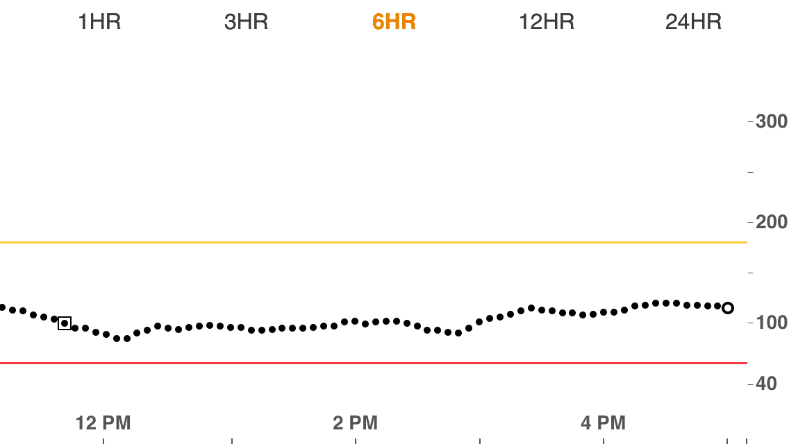My blood sugar after eating a low carb pizza