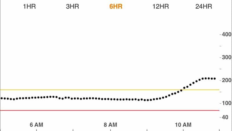 Blood sugar graph